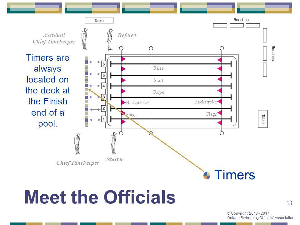 © Copyright 2013 - 2017 Ontario Swimming Officials Association 13 Referee Starter Chief Timekeeper Assistant Chief Timekeeper Timers False Start Rope