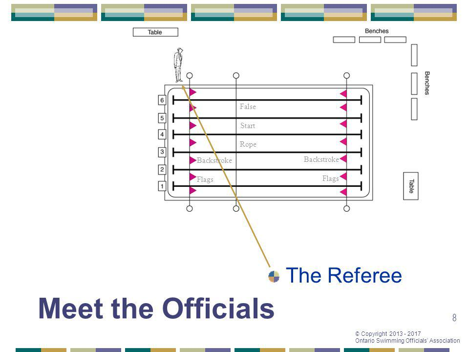 © Copyright 2013 - 2017 Ontario Swimming Officials Association 8 Meet the Officials The Referee False Start Rope Backstroke Flags Backstroke Flags