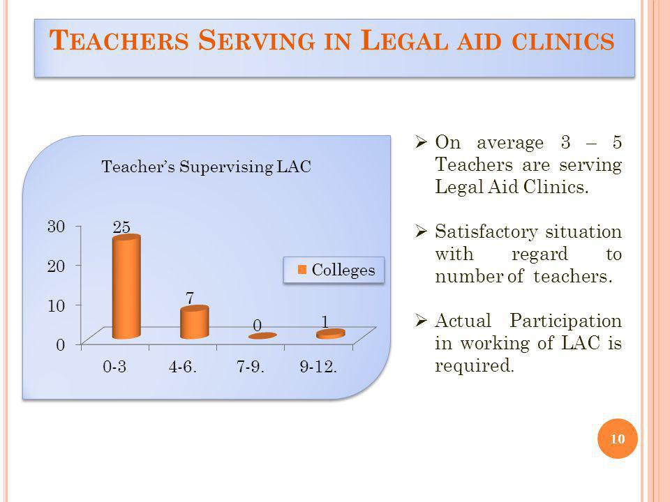 T EACHERS S ERVING IN L EGAL AID CLINICS 10 Teachers Supervising LAC On average 3 – 5 Teachers are serving Legal Aid Clinics.