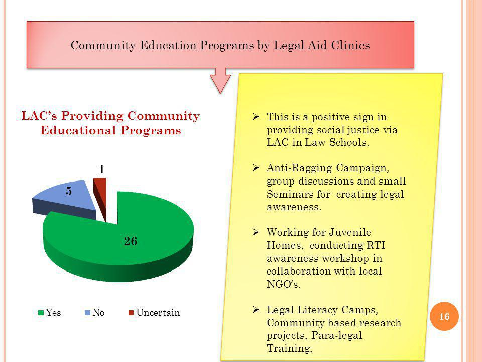 16 Community Education Programs by Legal Aid Clinics This is a positive sign in providing social justice via LAC in Law Schools.