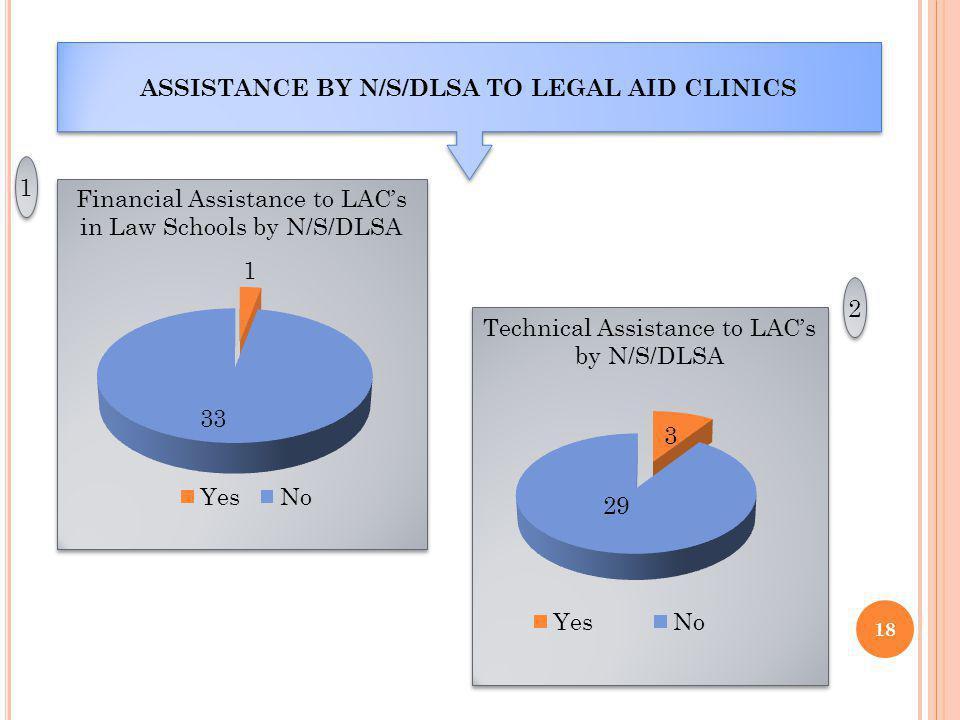18 ASSISTANCE BY N/S/DLSA TO LEGAL AID CLINICS Technical Assistance to LACs by N/S/DLSA 1 1 2 2 Financial Assistance to LACs in Law Schools by N/S/DLSA Financial Assistance to LACs in Law Schools by N/S/DLSA