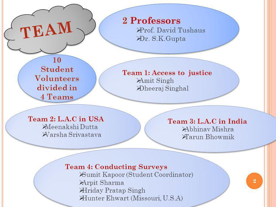 2 Team 1: Access to justice Amit Singh Dheeraj Singhal Team 1: Access to justice Amit Singh Dheeraj Singhal Team 2: L.A.C in USA Meenakshi Dutta Varsha Srivastava Team 2: L.A.C in USA Meenakshi Dutta Varsha Srivastava Team 3: L.A.C in India Abhinav Mishra Tarun Bhowmik Team 3: L.A.C in India Abhinav Mishra Tarun Bhowmik Team 4: Conducting Surveys Sumit Kapoor (Student Coordinator) Arpit Sharma Hriday Pratap Singh Hunter Ehwart (Missouri, U.S.A) Team 4: Conducting Surveys Sumit Kapoor (Student Coordinator) Arpit Sharma Hriday Pratap Singh Hunter Ehwart (Missouri, U.S.A) 2 Professors Prof.