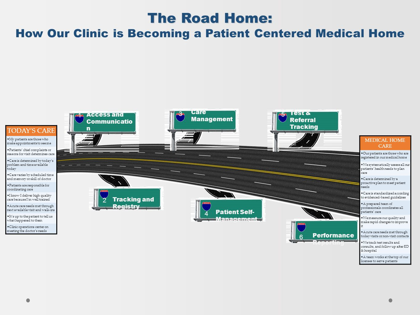 The Road Home: How Our Clinic is Becoming a Patient Centered Medical Home Access and Communicatio n Tracking and Registry Care Management Patient Self- Management Test & Referral Tracking Performance Reporting 6 4 5 3 1 2 TODAYS CARE My patients are those who make appointments to see me Patients chief complaints or reasons for visit determines care Care is determined by todays problem and time available today Care varies by scheduled time and memory or skill of doctor Patients are responsible for coordinating care I know I deliver high quality care because Im well trained Acute care needs met through next available visit and walk-ins Its up to the patient to tell us what happened to them Clinic operations center on meeting the doctors needs MEDICAL HOME CARE Our patients are those who are registered in our medical home We systematically assess all our patients health needs to plan care Care is determined by a proactive plan to meet patient needs Care is standardized according to evidenced-based guidelines A prepared team of professionals coordinates all patients care We measure our quality and make rapid changes to improve it Acute care needs met through today visits or non-visit contacts We track test results and consults, and follow up after ED & hospital A team works at the top of our licenses to serve patients
