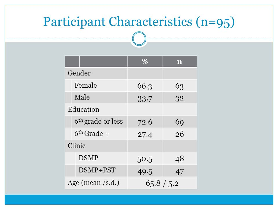 Participant Characteristics (n=95) %n Gender Female 66.363 Male 33.732 Education 6 th grade or less 72.669 6 th Grade + 27.426 Clinic DSMP 50.548 DSMP+PST 49.547 Age (mean /s.d.) 65.8 / 5.2