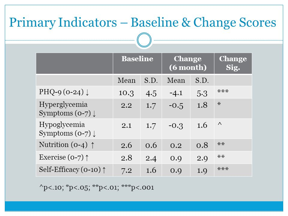 Primary Indicators – Baseline & Change Scores BaselineChange (6 month) Change Sig.