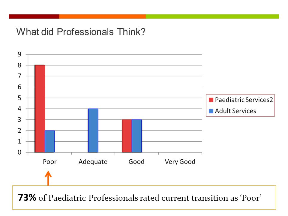 What did Professionals Think? 73% of Paediatric Professionals rated current transition as Poor