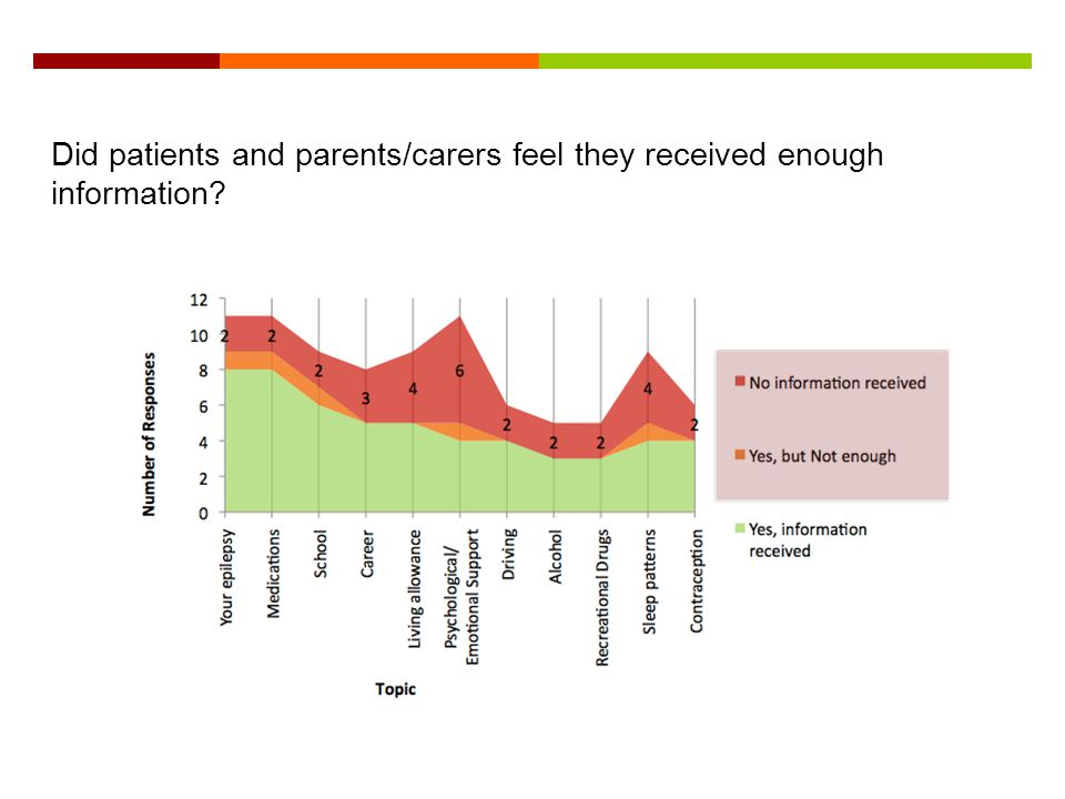 Did patients and parents/carers feel they received enough information?