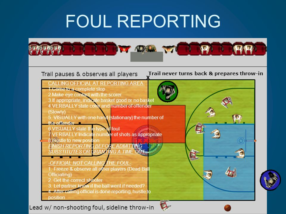 FOUL REPORTING Lead w/ non-shooting foul, sideline throw-in Trail pauses & observes all players Trail never turns back & prepares throw-in CALLING OFF