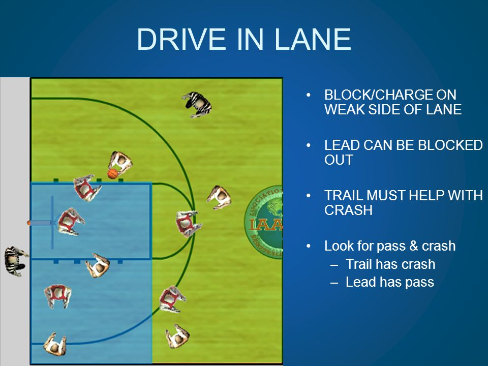 DRIVE IN LANE BLOCK/CHARGE ON WEAK SIDE OF LANE LEAD CAN BE BLOCKED OUT TRAIL MUST HELP WITH CRASH Look for pass & crash –Trail has crash –Lead has pa