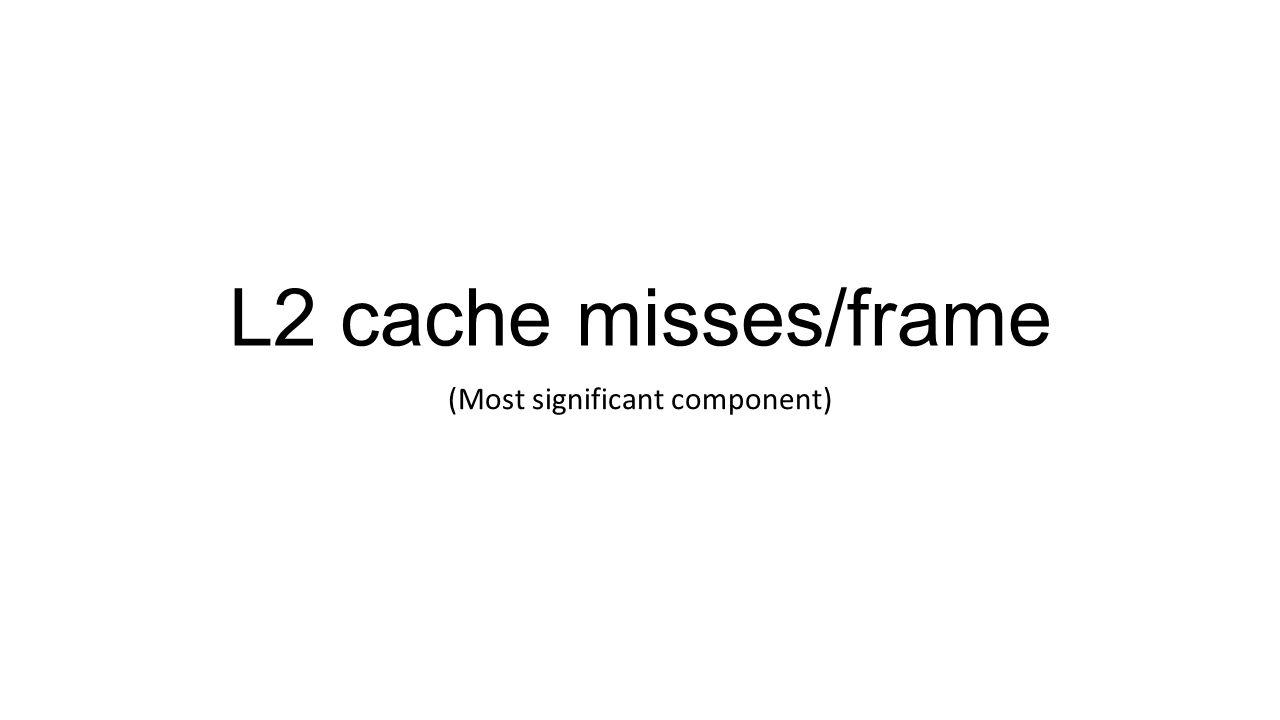 L2 cache misses/frame (Most significant component)