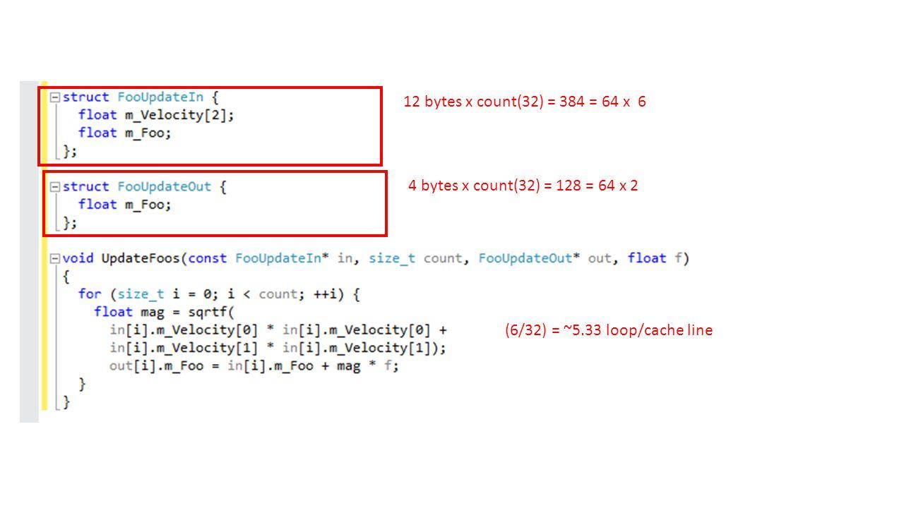 12 bytes x count(32) = 384 = 64 x 6 4 bytes x count(32) = 128 = 64 x 2 (6/32) = ~5.33 loop/cache line