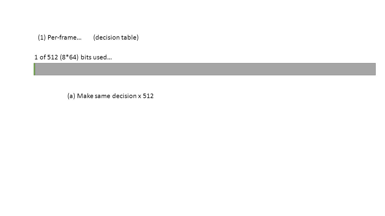 (1) Per-frame… 1 of 512 (8*64) bits used… (decision table) (a) Make same decision x 512