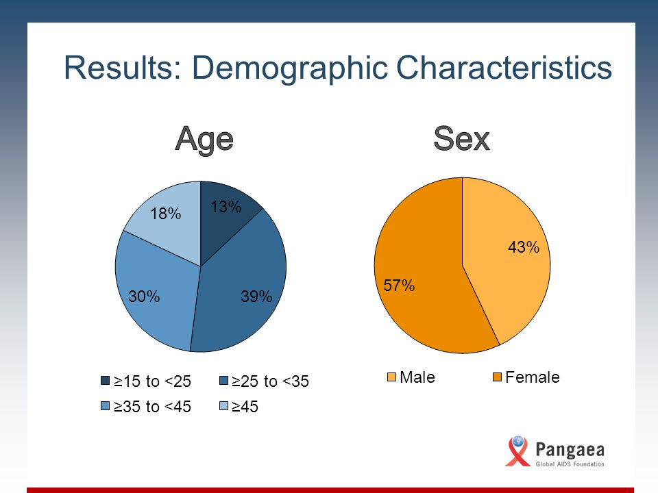 Slide Title Body copy for the slide; level one content Level 1 content Level 2 content Level 3 content Results: Demographic Characteristics 36% In RLS