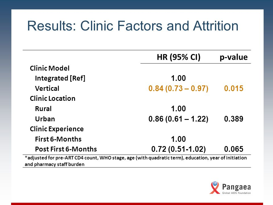 Slide Title Body copy for the slide; level one content Level 1 content Level 2 content Level 3 content Results: Clinic Factors and Attrition HR (95% CI)p-value Clinic Model Integrated [Ref] 1.00 Vertical 0.84 (0.73 – 0.97)0.015 Clinic Location Rural 1.00 Urban 0.86 (0.61 – 1.22)0.389 Clinic Experience First 6-Months 1.00 Post First 6-Months 0.72 (0.51-1.02)0.065 *adjusted for pre-ART CD4 count, WHO stage, age (with quadratic term), education, year of initiation and pharmacy staff burden