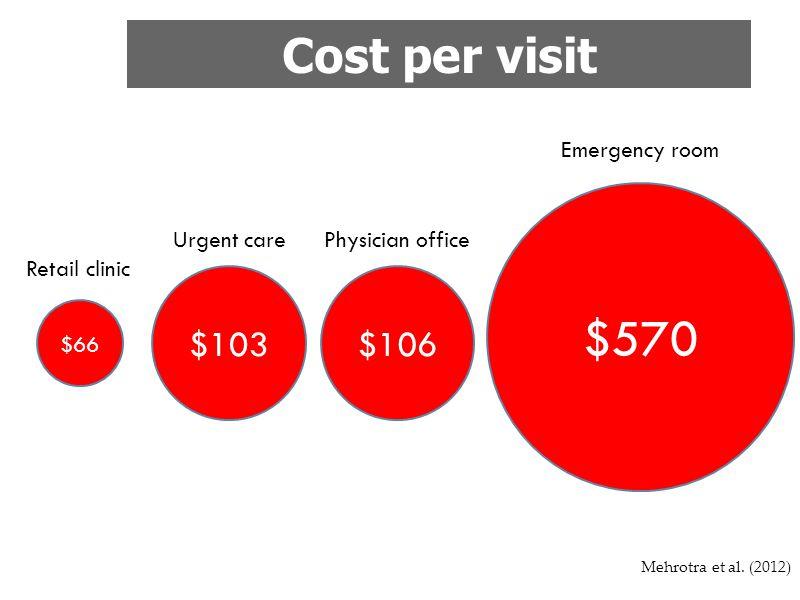 Mehrotra et al. (2012) $66 Retail clinicl $103 Urgent care $106 Physician office $570 Emergency room Cost per visit