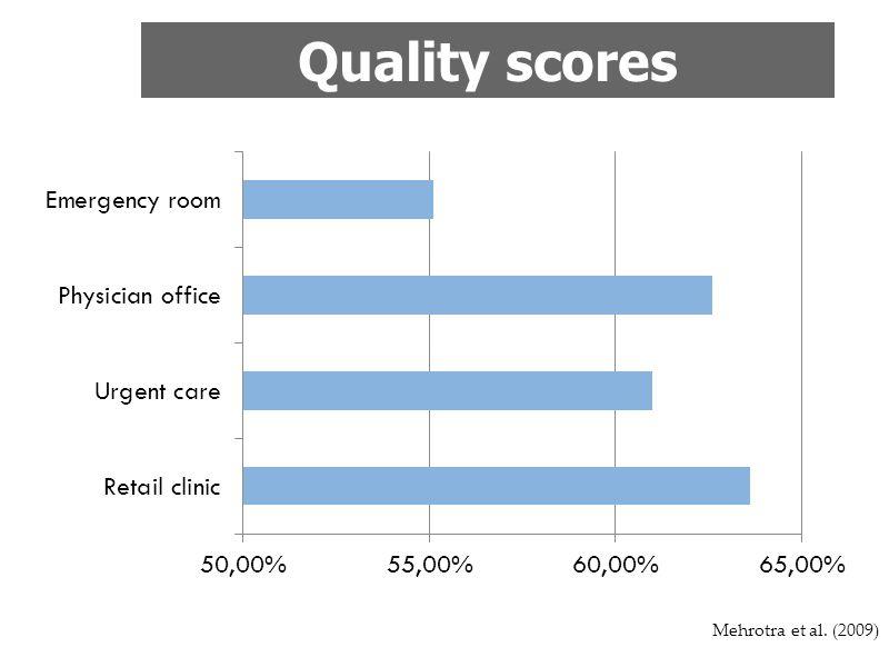 Mehrotra et al. (2009) Quality scores