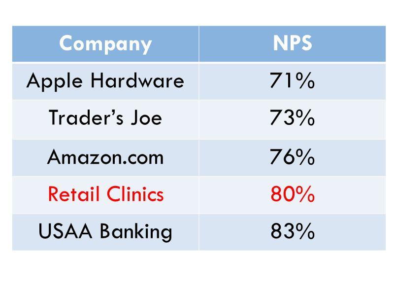 CompanyNPS Apple Hardware71% Traders Joe73% Amazon.com76% Retail Clinics80% USAA Banking83%
