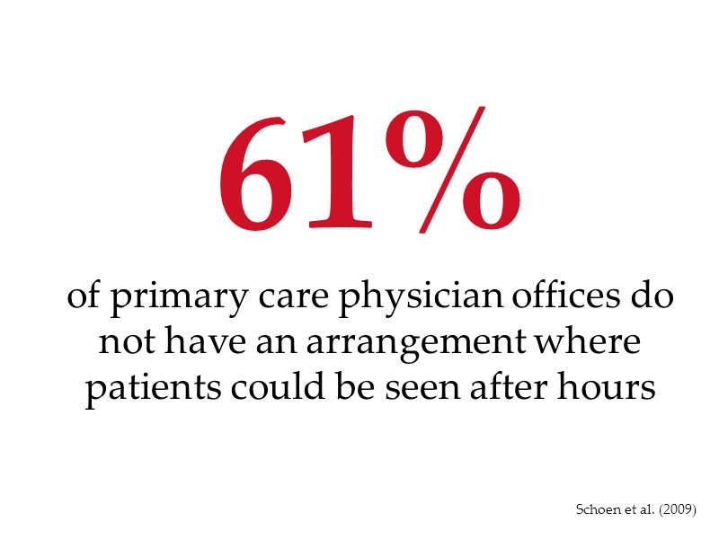 61% of primary care physician offices do not have an arrangement where patients could be seen after hours Schoen et al. (2009)
