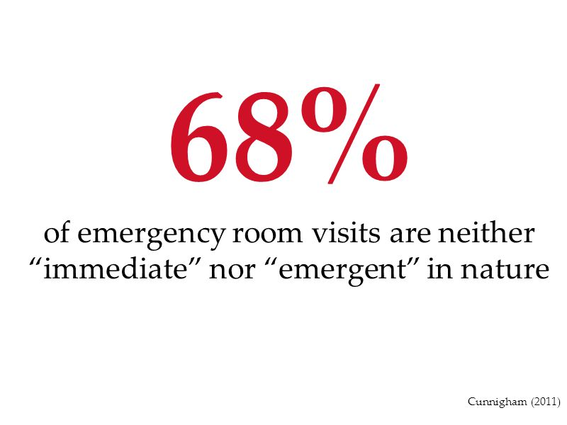 68% of emergency room visits are neither immediate nor emergent in nature Cunnigham (2011)