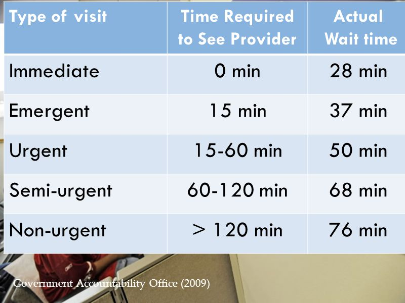 Type of visitTime Required to See Provider Actual Wait time Immediate0 min28 min Emergent15 min37 min Urgent15-60 min50 min Semi-urgent60-120 min68 mi