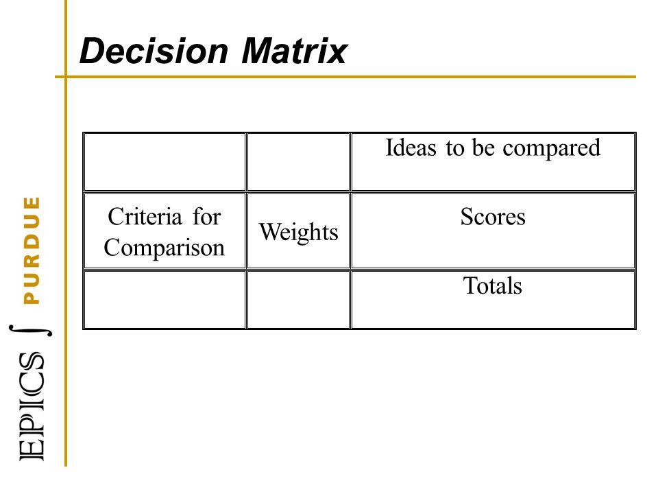 Decision Matrix Ideas to be compared Criteria for Comparison Weights Scores Totals