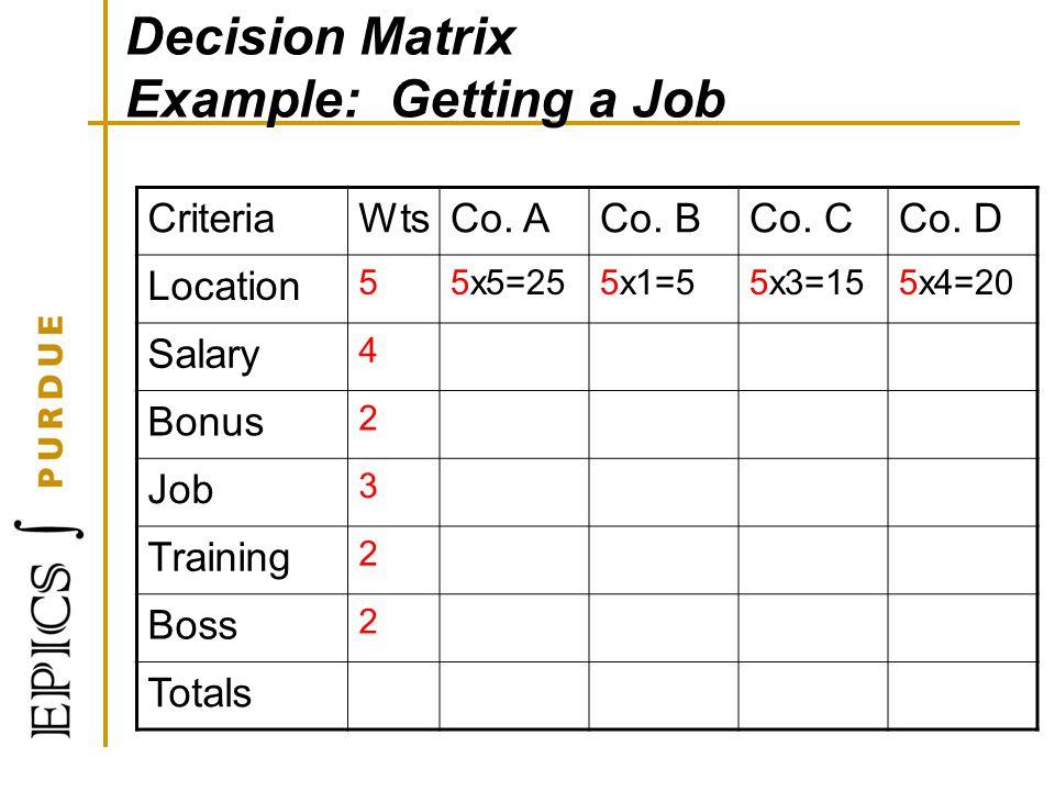 Decision Matrix Example: Getting a Job CriteriaWtsCo. ACo. BCo. CCo. D Location 55x5=255x1=55x3=155x4=20 Salary 4 Bonus 2 Job 3 Training 2 Boss 2 Tota