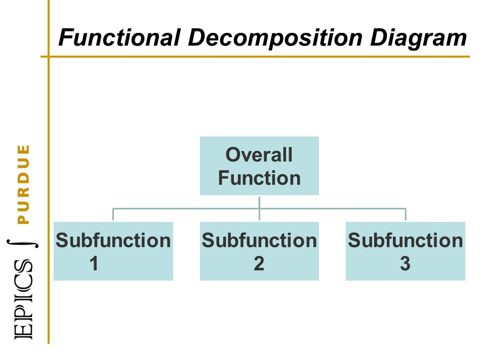 Functional Decomposition Diagram Overall Function Subfunction 1 Subfunction 2 Subfunction 3