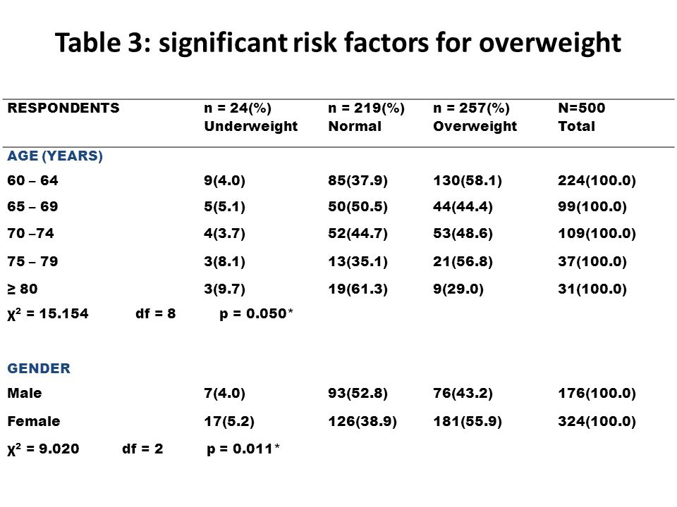 Table 3: significant risk factors for overweight RESPONDENTS n = 24(%) Underweight n = 219(%) Normal n = 257(%) Overweight N=500 Total AGE (YEARS) 60 – 649(4.0)85(37.9)130(58.1)224(100.0) 65 – 695(5.1)50(50.5)44(44.4)99(100.0) 70 –744(3.7)52(44.7)53(48.6)109(100.0) 75 – 793(8.1)13(35.1)21(56.8)37(100.0) 803(9.7)19(61.3)9(29.0)31(100.0) χ 2 = 15.154 df = 8 p = 0.050* GENDER Male7(4.0)93(52.8)76(43.2)176(100.0) Female17(5.2)126(38.9)181(55.9)324(100.0) χ 2 = 9.020 df = 2 p = 0.011*