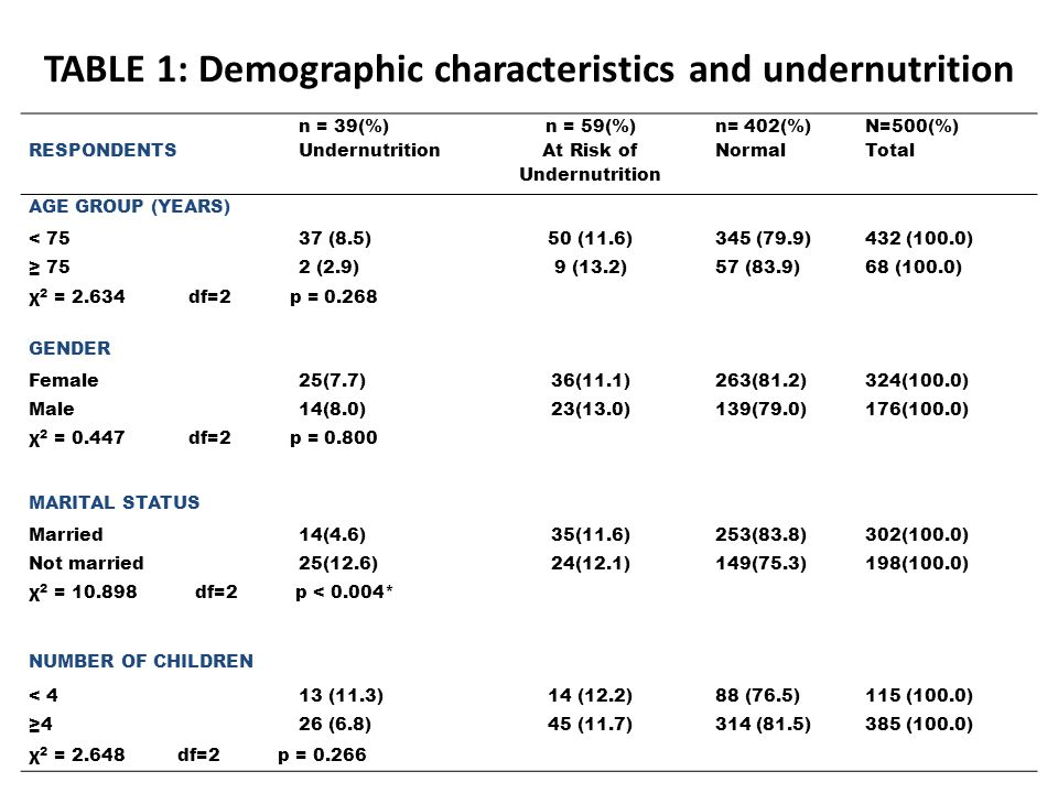 TABLE 1: Demographic characteristics and undernutrition RESPONDENTS n = 39(%) Undernutrition n = 59(%) At Risk of Undernutrition n= 402(%) Normal N=500(%) Total AGE GROUP (YEARS) < 7537 (8.5)50 (11.6)345 (79.9)432 (100.0) 752 (2.9)9 (13.2)57 (83.9)68 (100.0) χ 2 = 2.634 df=2 p = 0.268 GENDER Female25(7.7)36(11.1)263(81.2)324(100.0) Male14(8.0)23(13.0)139(79.0)176(100.0) χ 2 = 0.447 df=2 p = 0.800 MARITAL STATUS Married14(4.6)35(11.6)253(83.8)302(100.0) Not married25(12.6)24(12.1)149(75.3)198(100.0) χ 2 = 10.898 df=2 p < 0.004* NUMBER OF CHILDREN < 413 (11.3)14 (12.2)88 (76.5)115 (100.0) 426 (6.8)45 (11.7)314 (81.5)385 (100.0) χ 2 = 2.648 df=2 p = 0.266