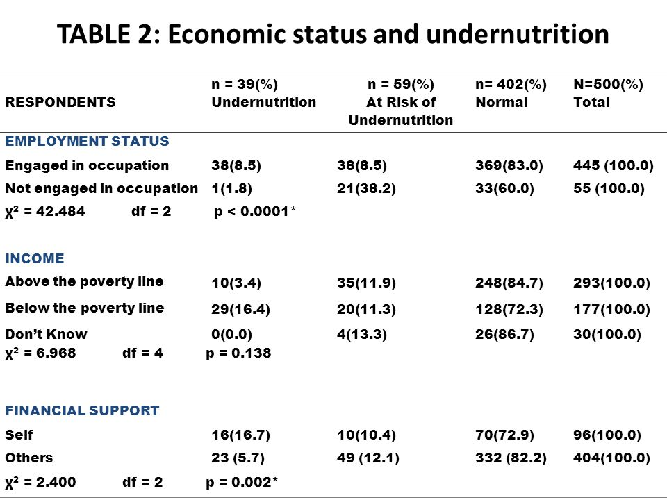 TABLE 2: Economic status and undernutrition RESPONDENTS n = 39(%) Undernutrition n = 59(%) At Risk of Undernutrition n= 402(%) Normal N=500(%) Total EMPLOYMENT STATUS Engaged in occupation38(8.5) 369(83.0)445 (100.0) Not engaged in occupation1(1.8)21(38.2)33(60.0)55 (100.0) χ 2 = 42.484 df = 2 p < 0.0001* INCOME Above the poverty line 10(3.4)35(11.9)248(84.7)293(100.0) Below the poverty line 29(16.4)20(11.3)128(72.3)177(100.0) Dont Know0(0.0)4(13.3)26(86.7)30(100.0) χ 2 = 6.968 df = 4 p = 0.138 FINANCIAL SUPPORT Self16(16.7)10(10.4)70(72.9)96(100.0) Others23 (5.7)49 (12.1)332 (82.2)404(100.0) χ 2 = 2.400 df = 2 p = 0.002*