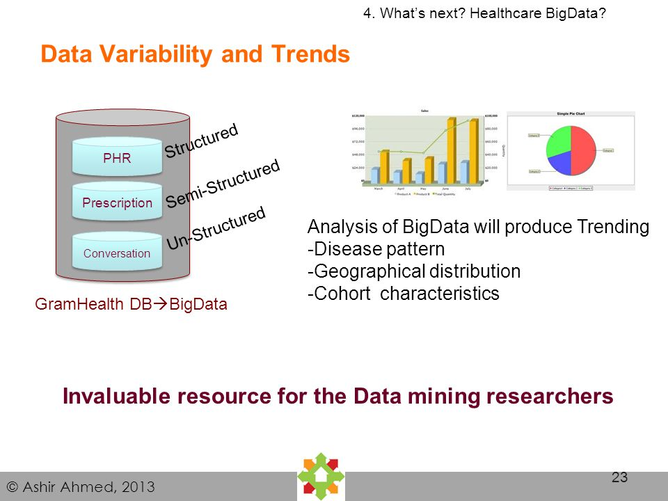 © Ashir Ahmed, 2013 Data Variability and Trends 23 4. Whats next? Healthcare BigData? PHR Structured Prescription Conversation GramHealth DB BigData S