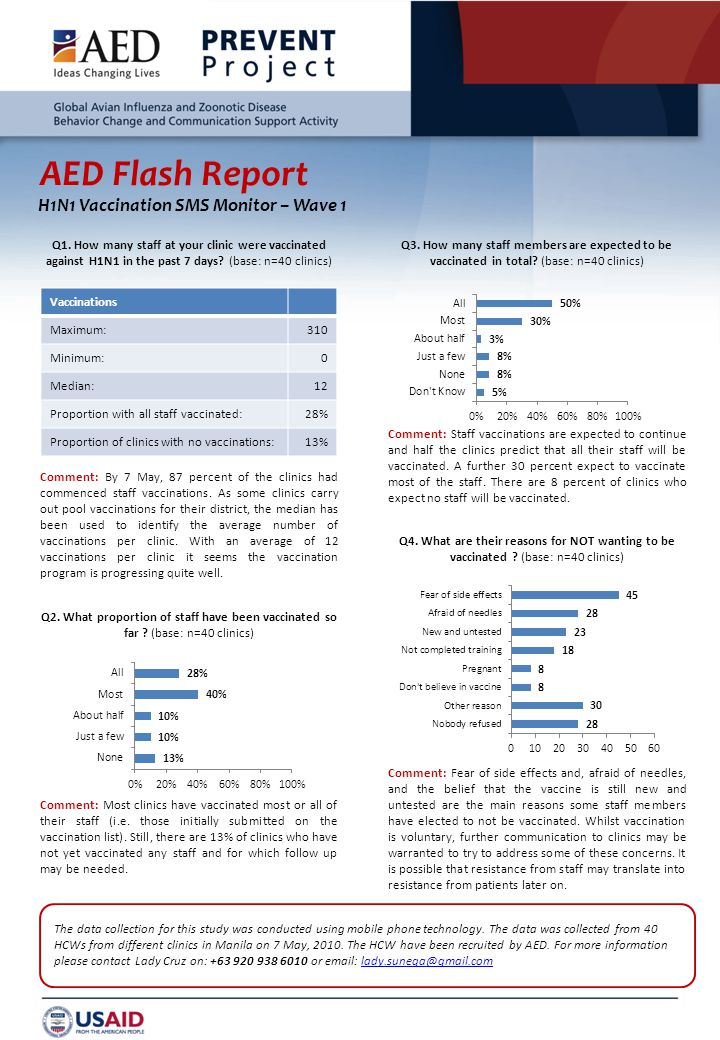 AED Flash Report H1N1 Vaccination SMS Monitor – Wave 1 Q1.