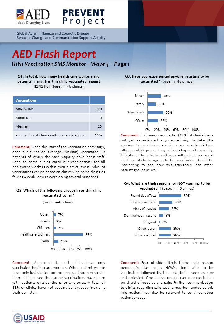 AED Flash Report H1N1 Vaccination SMS Monitor – Wave 4 - Page 1 Q1.