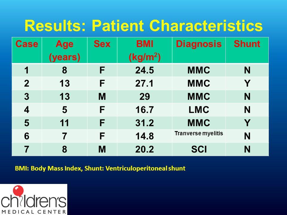 Results: Patient Characteristics Case Age (years) Sex BMI (kg/m 2 ) DiagnosisShunt 18F24.5MMCN 213F27.1MMCY 313M29MMCN 45F16.7LMCN 511F31.2MMCY 67F14.8 Tranverse myelitis N 78M20.2SCIN BMI: Body Mass Index, Shunt: Ventriculoperitoneal shunt