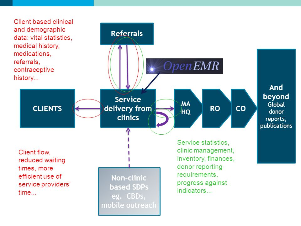 Service delivery from clinics And beyond Global donor reports, publications Non-clinic based SDPs eg.