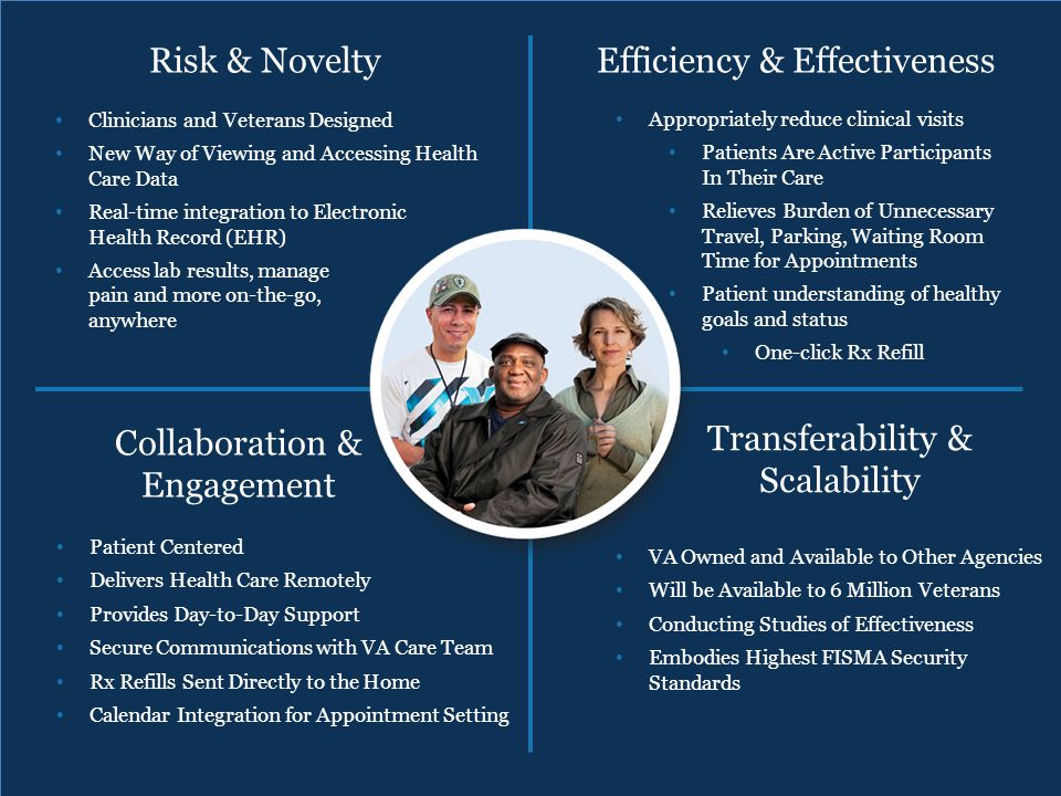 Risk & Novelty Collaboration & Engagement Efficiency & Effectiveness Transferability & Scalability Clinicians and Veterans Designed New Way of Viewing and Accessing Health Care Data Real-time integration to Electronic Health Record (EHR) Access lab results, manage pain and more on-the-go, anywhere Appropriately reduce clinical visits Patients Are Active Participants In Their Care Relieves Burden of Unnecessary Travel, Parking, Waiting Room Time for Appointments Patient understanding of healthy goals and status One-click Rx Refill Patient Centered Delivers Health Care Remotely Provides Day-to-Day Support Secure Communications with VA Care Team Rx Refills Sent Directly to the Home Calendar Integration for Appointment Setting VA Owned and Available to Other Agencies Will be Available to 6 Million Veterans Conducting Studies of Effectiveness Embodies Highest FISMA Security Standards