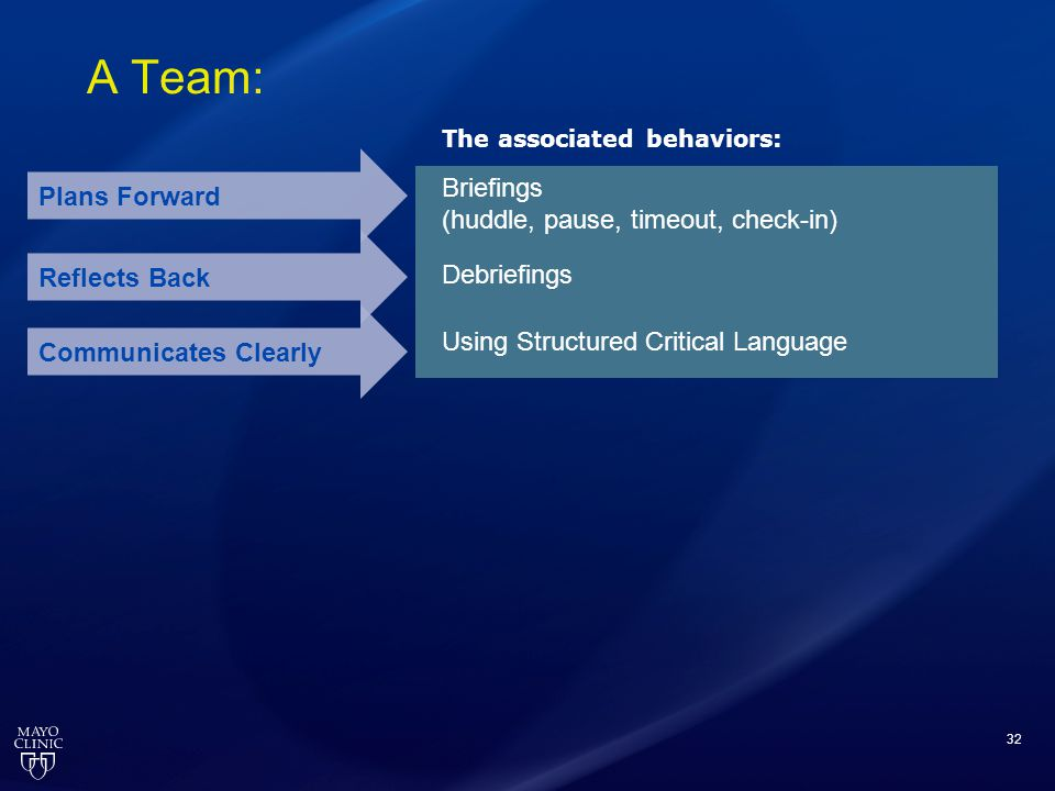32 A Team: Plans Forward Reflects Back Briefings (huddle, pause, timeout, check-in) Debriefings Communicates Clearly Using Structured Critical Languag