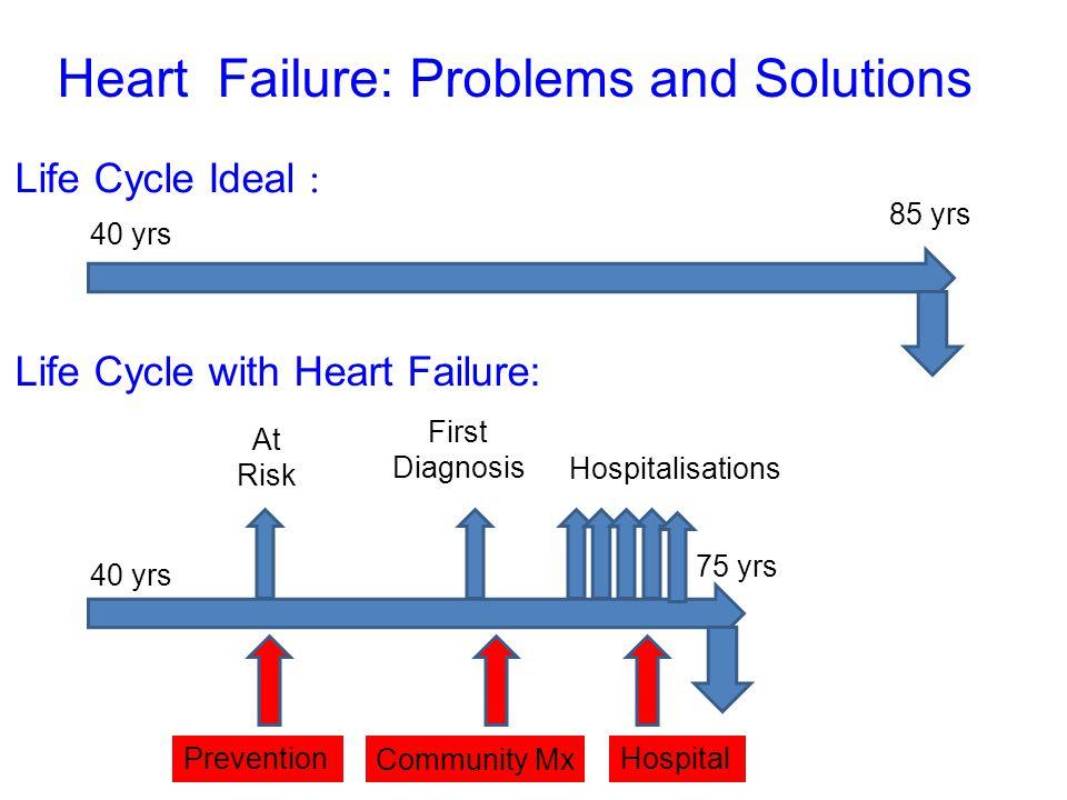 Model AHeart Failure team manage the service Model BIntegration of cardiac rehabilitation and heart failure services