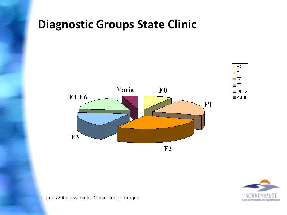 Diagnostic Groups State Clinic Figures 2002 Psychiatric Clinic Canton Aargau