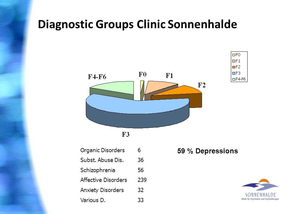 Diagnostic Groups Clinic Sonnenhalde Organic Disorders6 Subst. Abuse Dis.36 Schizophrenia56 Affective Disorders239 Anxiety Disorders32 Various D.33 59