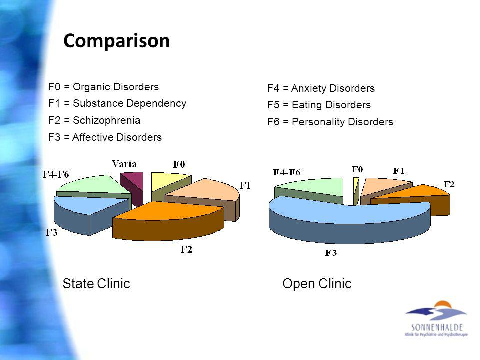 Comparison State ClinicOpen Clinic F0 = Organic Disorders F1 = Substance Dependency F2 = Schizophrenia F3 = Affective Disorders F4 = Anxiety Disorders