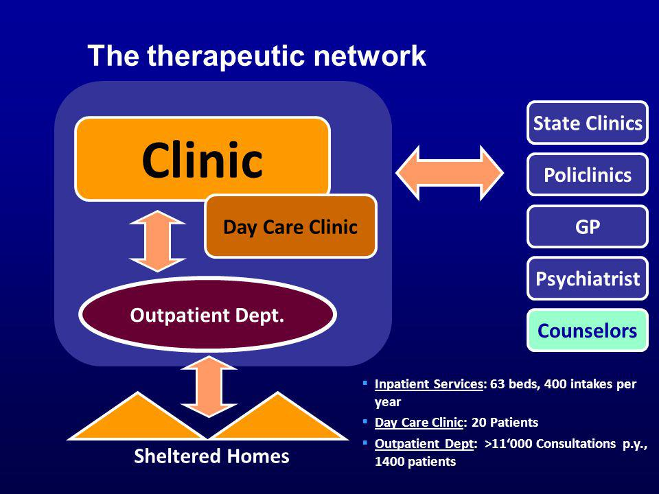 The therapeutic network Clinic Day Care Clinic Outpatient Dept. State Clinics Policlinics GP Psychiatrist Counselors Inpatient Services: 63 beds, 400