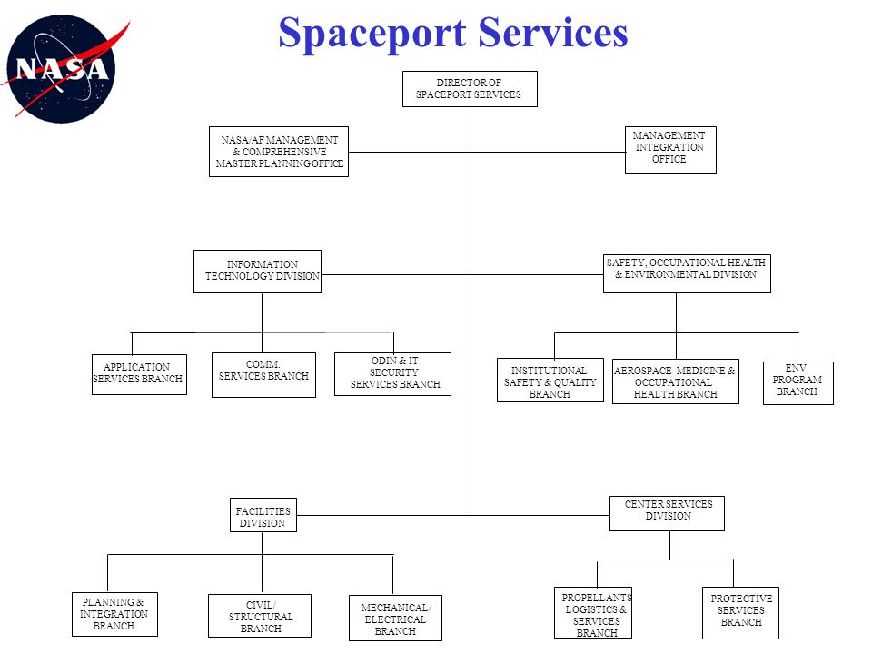 Spaceport Services AEROSPACE MEDICINE & OCCUPATIONAL HEALTH BRANCH MANAGEMENT INTEGRATION OFFICE INFORMATION TECHNOLOGY DIVISION SAFETY, OCCUPATIONAL