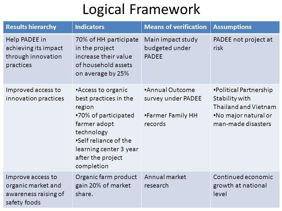 Logical Framework Results hierarchyIndicatorsMeans of verificationAssumptions Help PADEE in achieving its impact through innovation practices 70% of H