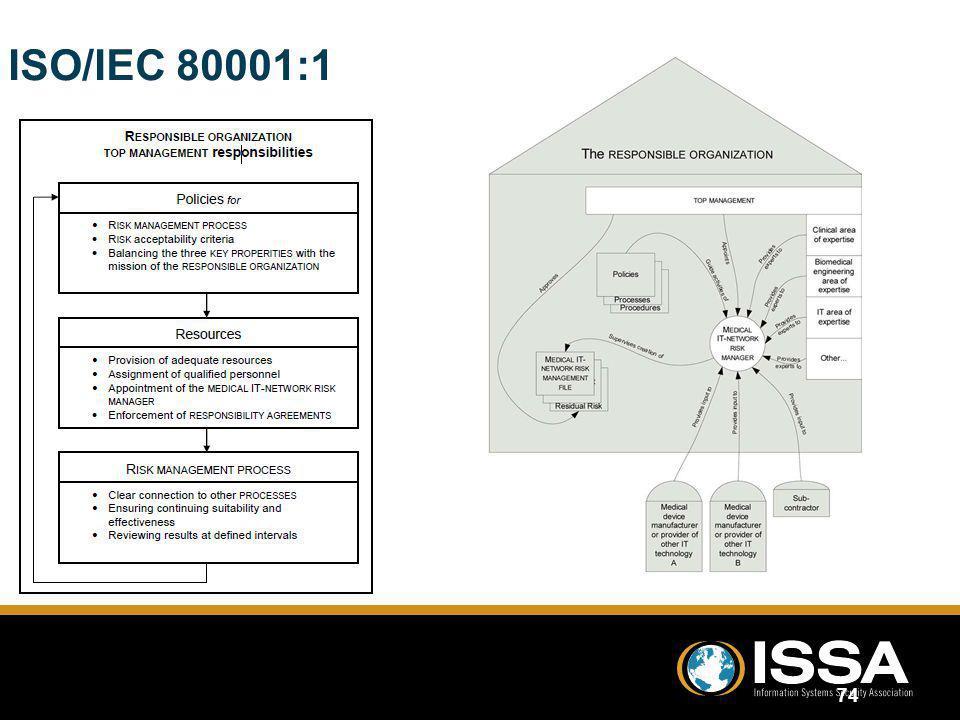 ISO/IEC 80001:1 74 Source: Quoted from ISO/IEC 80001:1 Standard