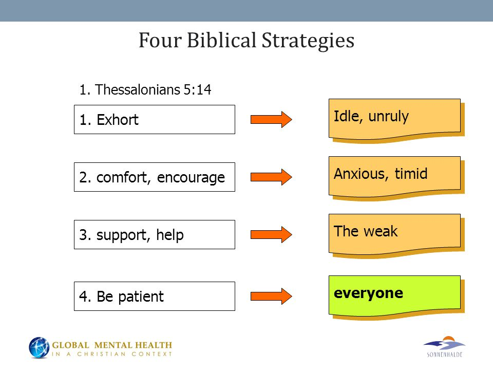 1. Thessalonians 5:14 1. Exhort 2. comfort, encourage 3. support, help 4. Be patient Idle, unruly Anxious, timid The weak everyone Four Biblical Strat
