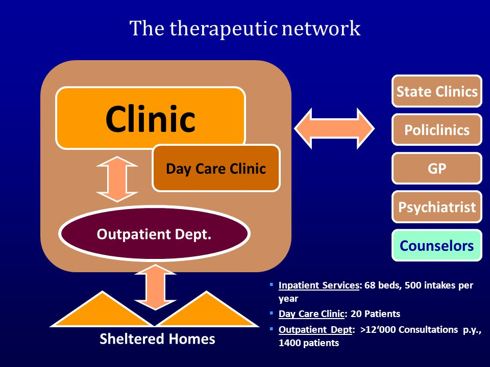 The therapeutic network Clinic Day Care Clinic Outpatient Dept.