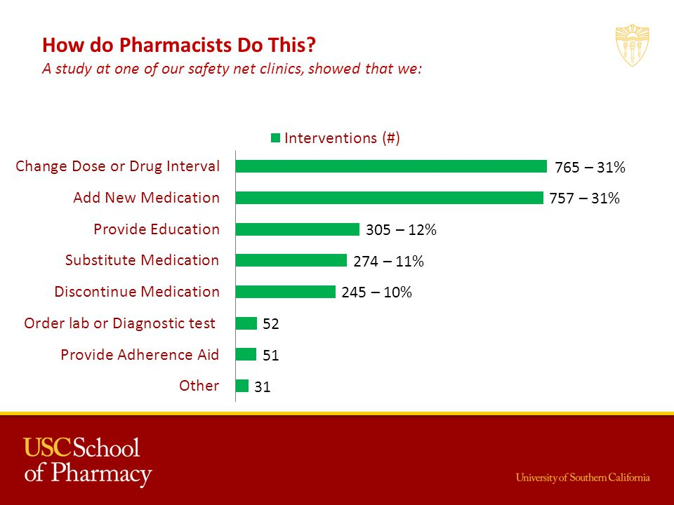 How do Pharmacists Do This? A study at one of our safety net clinics, showed that we: