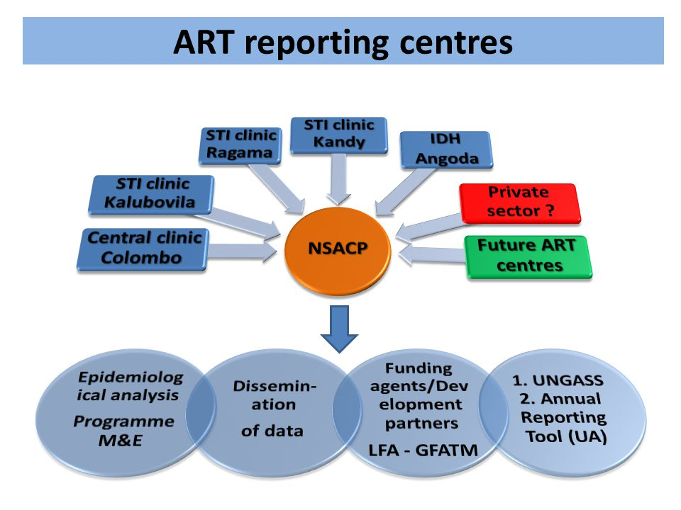 ART reporting centres