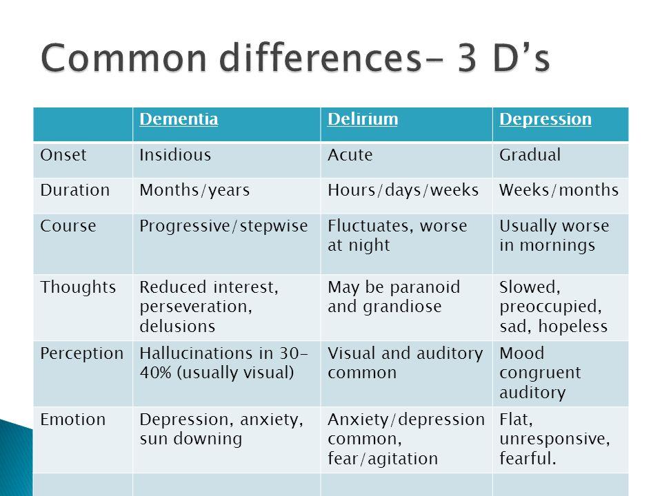 DementiaDeliriumDepression OnsetInsidiousAcuteGradual DurationMonths/yearsHours/days/weeksWeeks/months CourseProgressive/stepwiseFluctuates, worse at